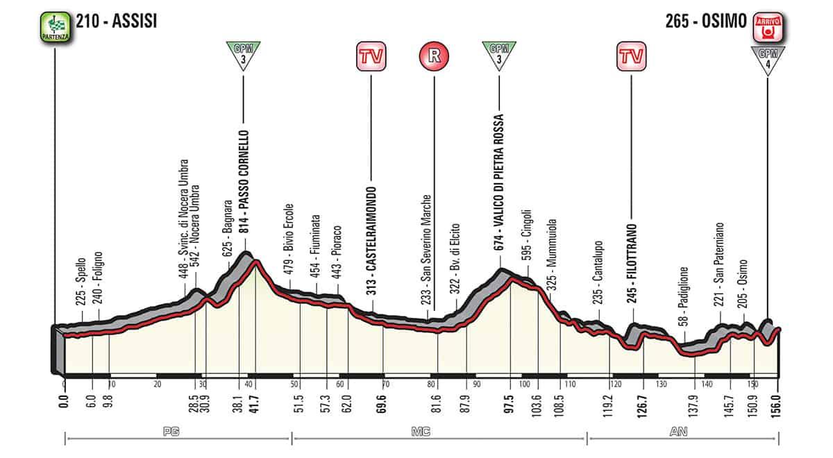 11. etapa profil Giro dItalia 2018