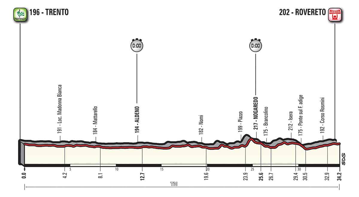 16. etapa profil Giro dItalia 2018
