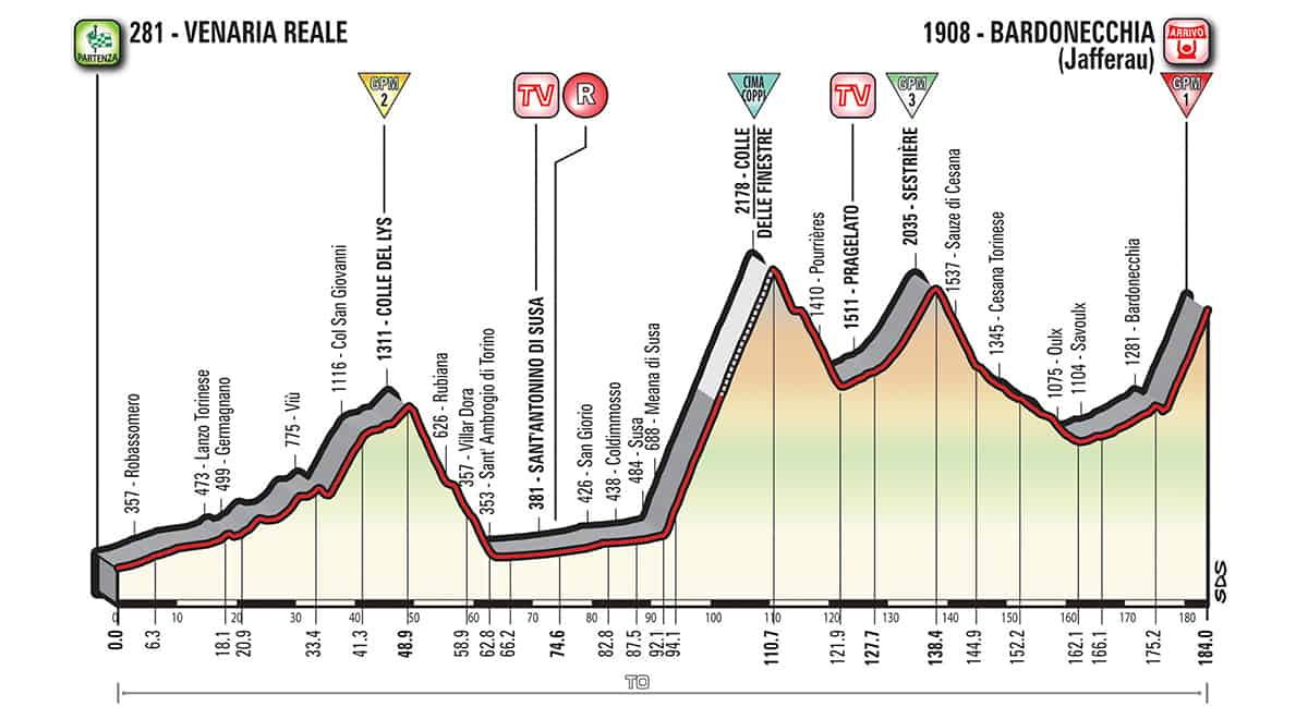 19. etapa profil Giro dItalia 2018