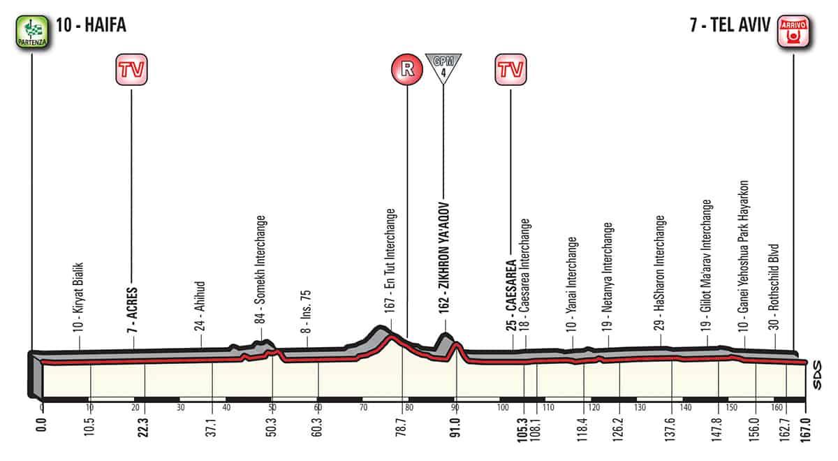 2. etapa profil Giro dItalia 2018