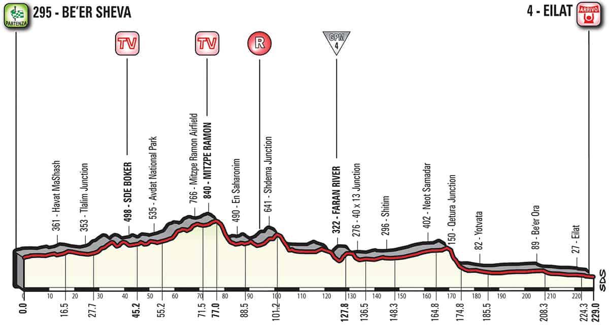 3. etapa profil Giro dItalia 2018