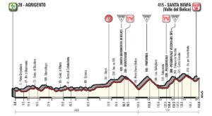 5. etapa profil Giro dItalia 2018