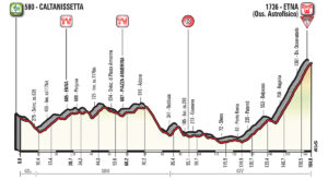 6. etapa profil Giro dItalia 2018