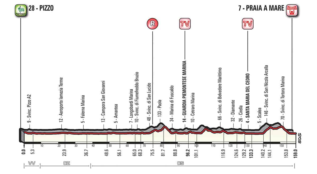 7. etapa profil Giro dItalia 2018