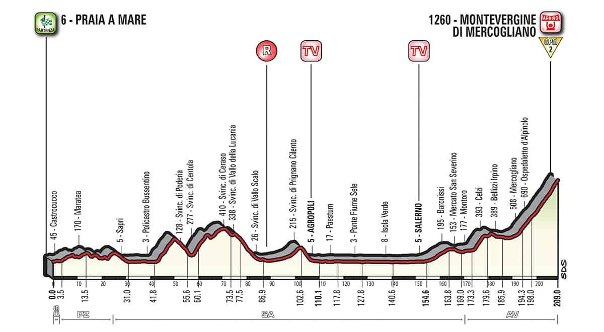 8. etapa profil Giro dItalia 2018