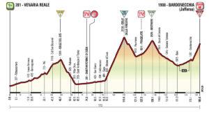 19. etapa Giro d'Italia 2018 - aktualizovaný profil