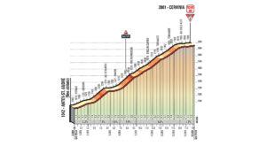 Cervinia - profil dojezdu 20. etapy Giro d'Italia 2018