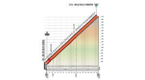 Colle delle Finestre - profil stoupání 19. etapy Giro d'Italia 2018