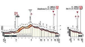 Dojezd 12. etapy Giro d'Italia 2018