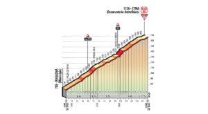 Etna - profil dojezdu 6. etapy Giro d'Italia 2018