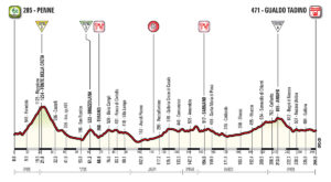 Nový profil 10. etapy Giro d'Italia 2018
