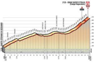 Campo Imperatore - profil dojezdu 9. etapy Giro d'Italia 2018