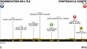 1. etapa profil Tour de France 2018