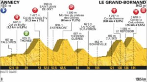 10. etapa profil Tour de France 2018