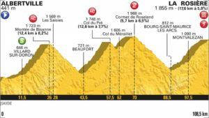 11. etapa profil Tour de France 2018