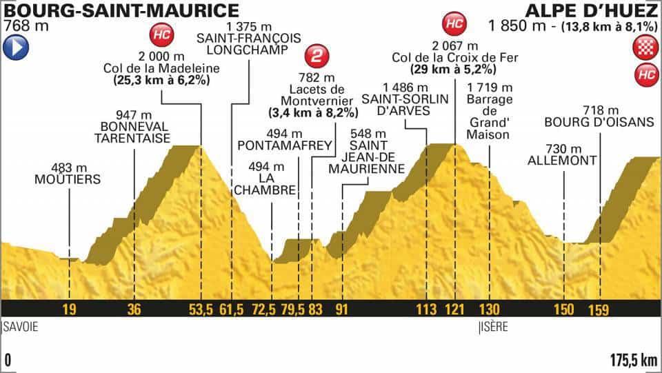 12. etapa profil Tour de France 2018