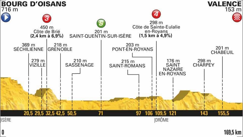 13. etapa profil Tour de France 2018