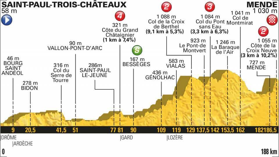 14. etapa profil Tour de France 2018