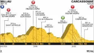 15. etapa profil Tour de France 2018