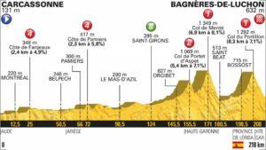16. etapa profil Tour de France 2018