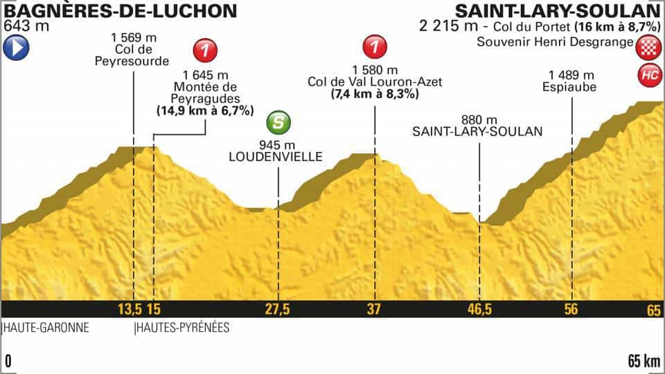 17. etapa profil Tour de France 2018