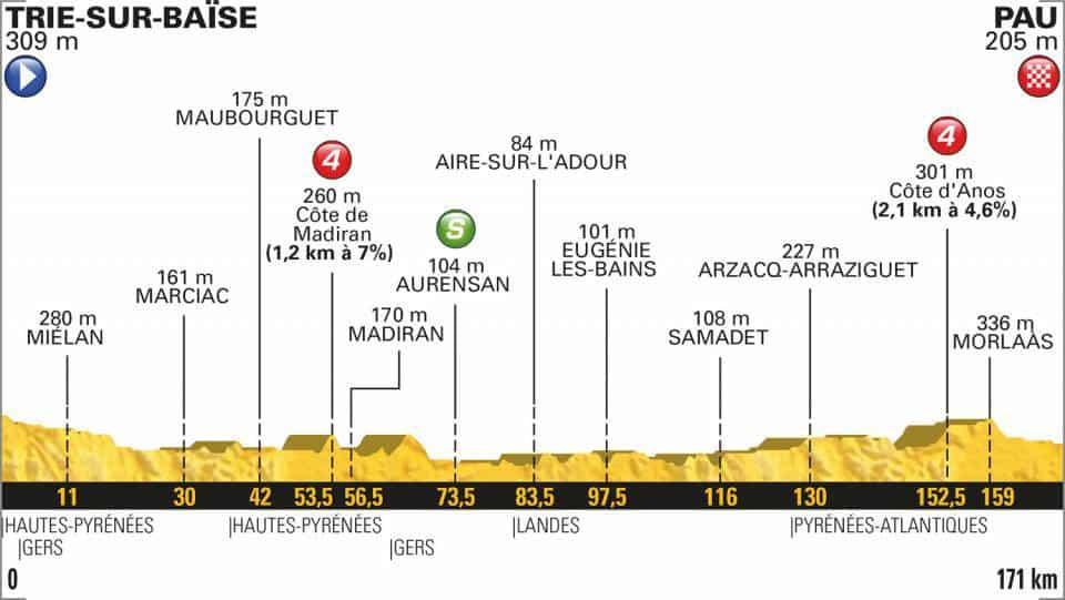 18. etapa profil Tour de France 2018