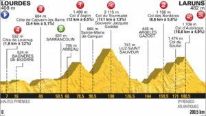 19. etapa profil Tour de France 2018