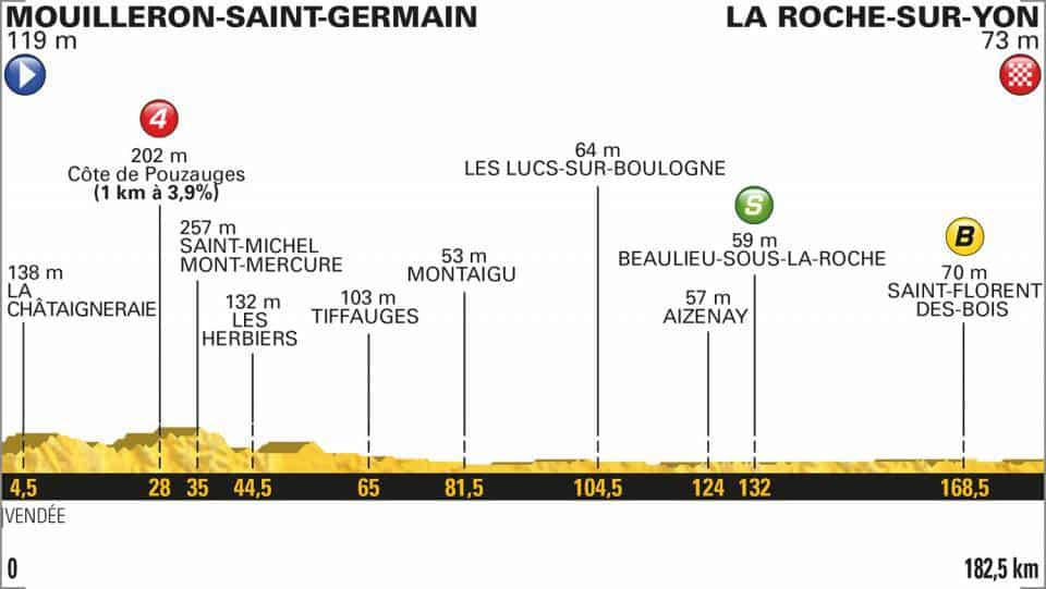 2. etapa profil Tour de France 2018