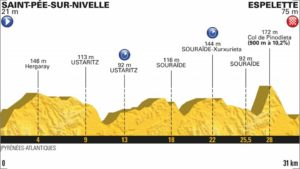 20. etapa profil Tour de France 2018