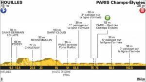 21. etapa profil Tour de France 2018