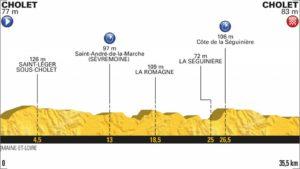 3. etapa profil Tour de France 2018