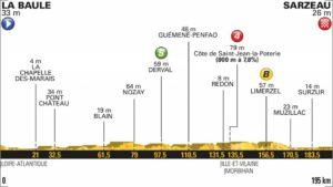 4. etapa profil Tour de France 2018