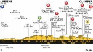 5. etapa profil Tour de France 2018