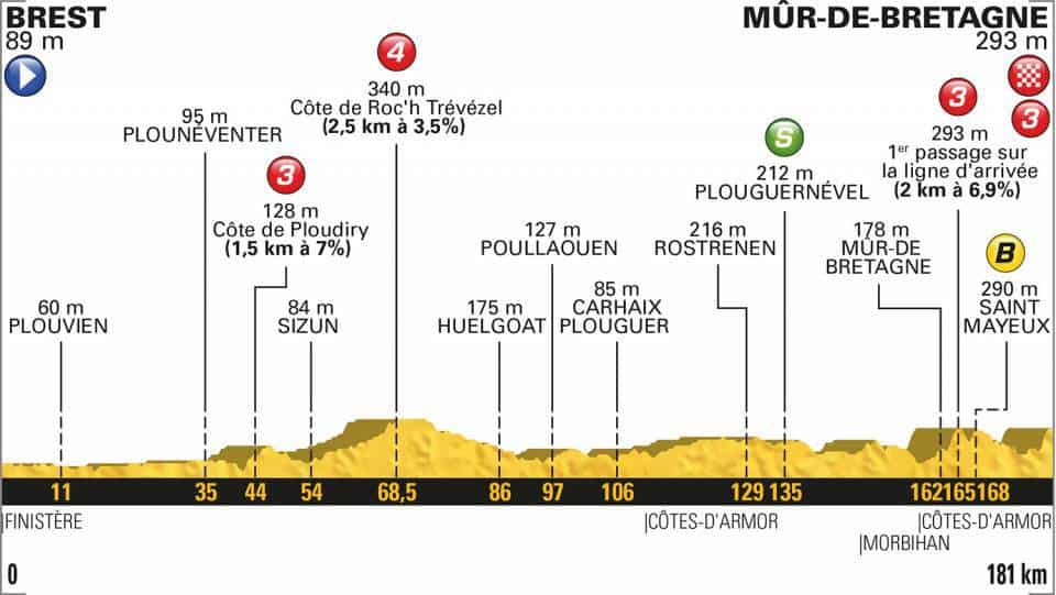 6. etapa profil Tour de France 2018