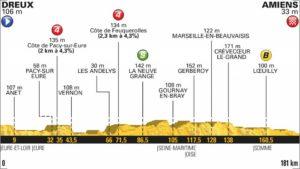 8. etapa profil Tour de France 2018