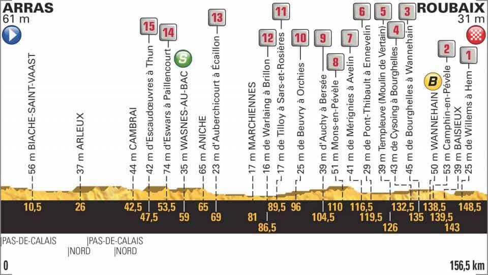 9. etapa profil Tour de France 2018