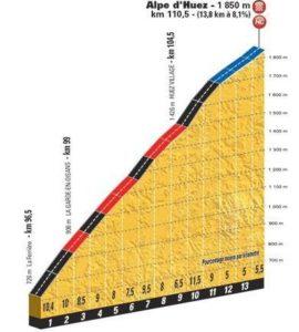 Alpe d'Huez - profil dojezdu 12. etapy Tour de France 2018