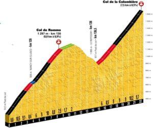 Col de Romme a Col de la Colombière - rozhodující stoupání La Course by Le Tour de France a 10. etapy Tour de France 2018