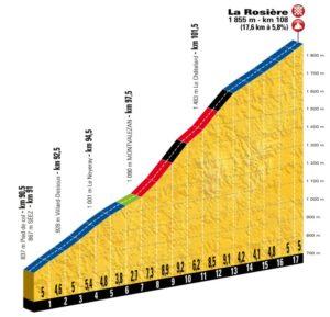 La Rosière - profil dojezdu 11. etapy Tour de France 2018