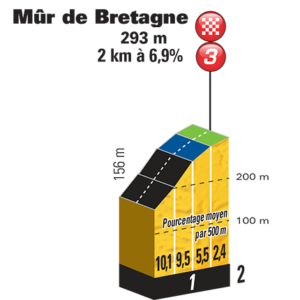 Mûr de Bretagne - profil klíčového stoupání 6. etapy Tour de France 2018