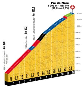 Pic de Nore - profil stoupání 15. etapy Tour de France 2018