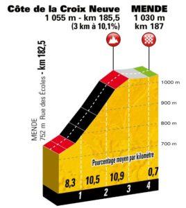 Profil Côte de la Croix Neuve + dojezd 14. etapy Tour de France 2018 (Mende)