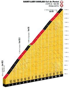 Profil Col de Portet - dojezd 17. etapy Tour de France 2018