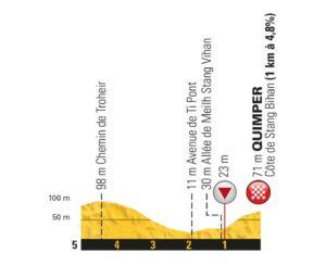 Profil dojezdu 5. etapy Tour de France 2018 (Quimper)