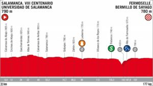 10. etapa Vuelta 2018 profil