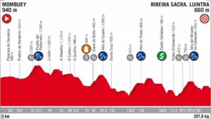 11. etapa Vuelta 2018 profil