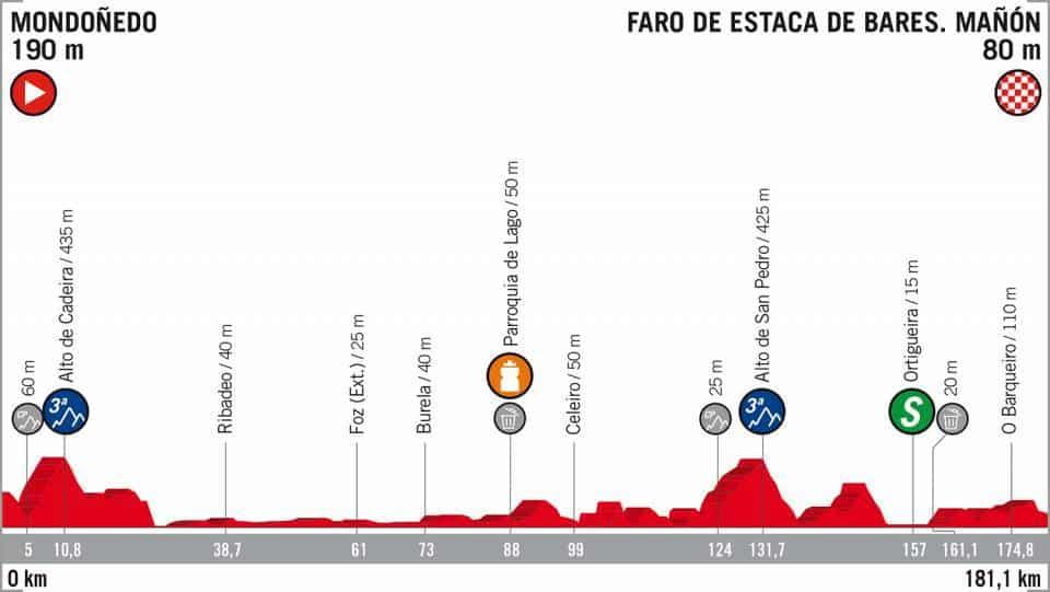 12. etapa Vuelta 2018 profil
