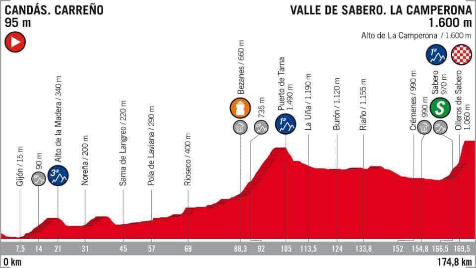 13. etapa Vuelta 2018 profil