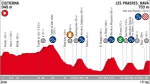 14. etapa Vuelta 2018 profil