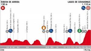 15. etapa Vuelta 2018 profil